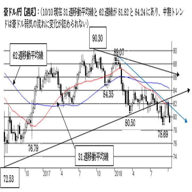 豪ドル/円、短・中期ともに豪ドル弱気の流れ。一段の下落リスクに注意。