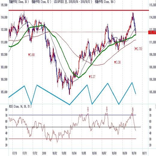 世界連鎖株安は落ち着くか1年周期天井警戒(10月第3週)