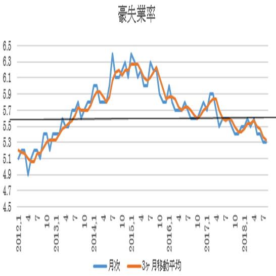 オーストラリア 9月失業率予想(18/10/17)