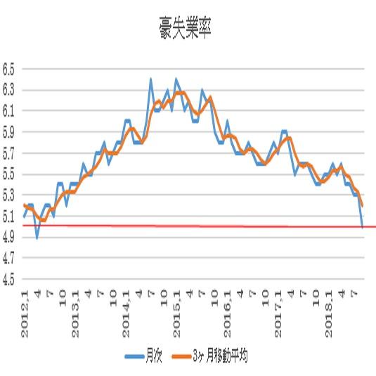 オーストラリア 9月失業率結果(18/10/18)