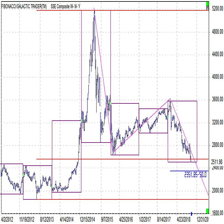 上海総合株価指数の下値目途