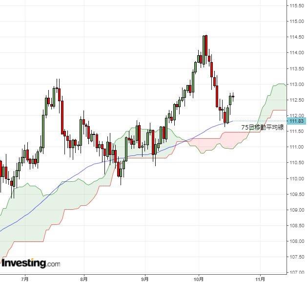 ドル円は基本レンジ取引か、欧州情勢注視(10/18夕)