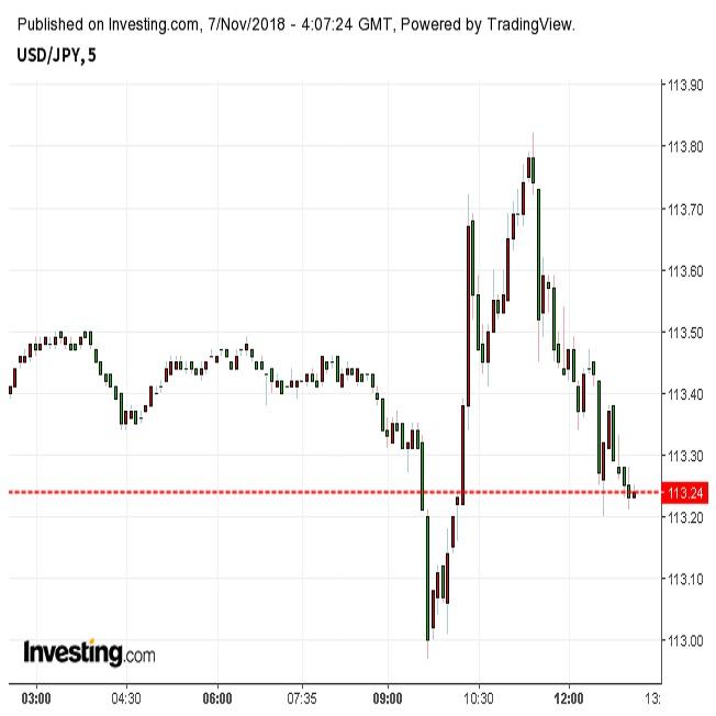 ドル円一時乱高下、米下院は民主党が過半数奪還(11/7)