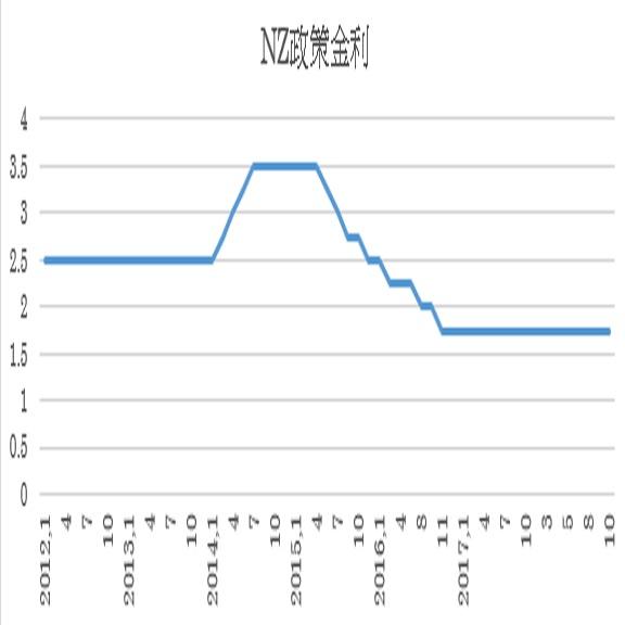 ニュージーランド政策金利予想(18/11/7)