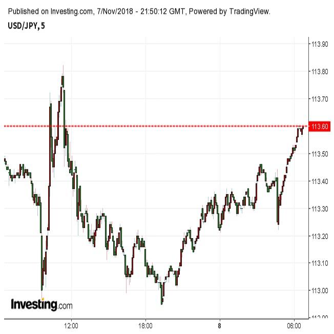 ドル円113円台半ば、選挙後米株は上昇(11/8朝)