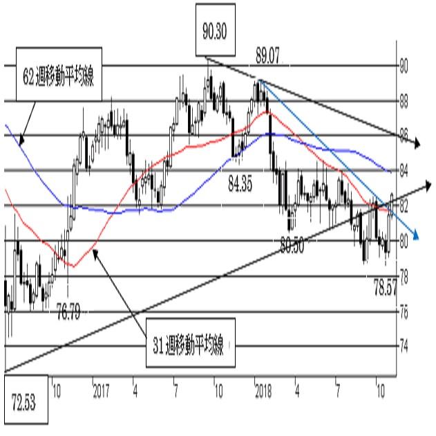 豪ドル/円、短期は強気。84円越えの越週で中期トレンドも変化。