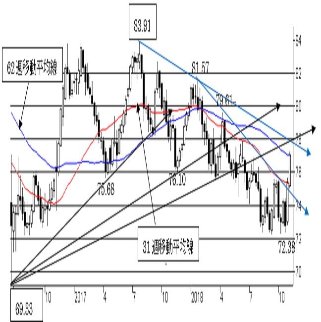 NZ/円、短期は強気。中期トレンドは78円越えの越週で変化。