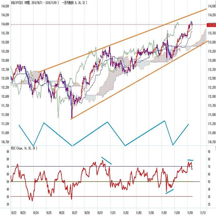 ドル円見通し FOMC後もドル高基調継続(11/9)