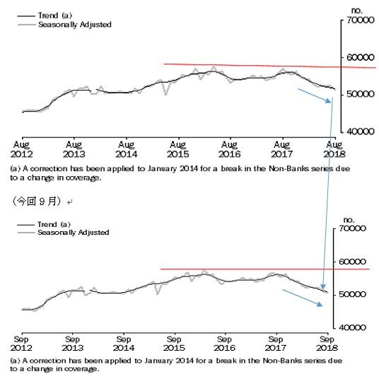 オーストラリアの9月住宅ローン貸出の結果(18/11/9)