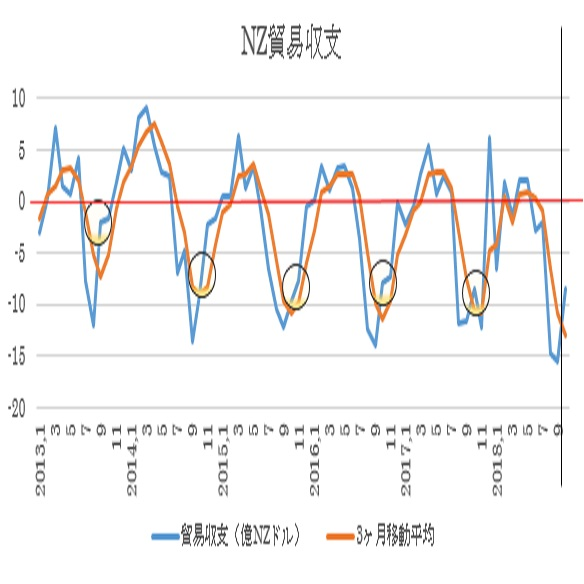 ニュージーランド10月貿易収支予想(18/11/26)