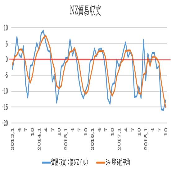 ニュージーランド10月貿易収支結果(18/11/27)
