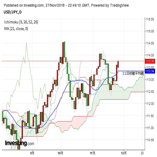 ドル円売り材料の揺り戻しで小幅上昇(11/28朝)