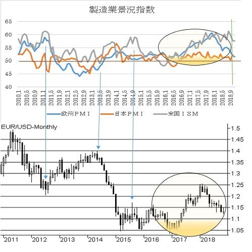 米11月ISM製造業景況指数予想(18/12/3)
