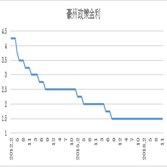 オーストラリア政策金利予想(18/12/3)