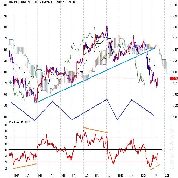 ドル円見通し 株安米長期債利回り低下で円高(12/5)