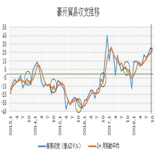 オーストラリア10月貿易収支予想(18/12/5)