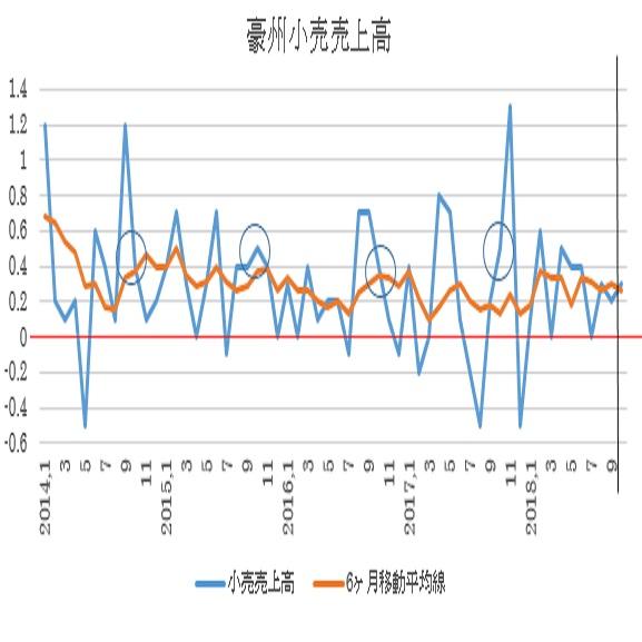 オーストラリア10月小売売上高予想(18/12/5)