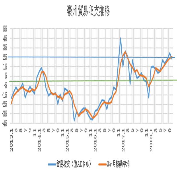 オーストラリアの10月貿易収支結果(18/12/6)