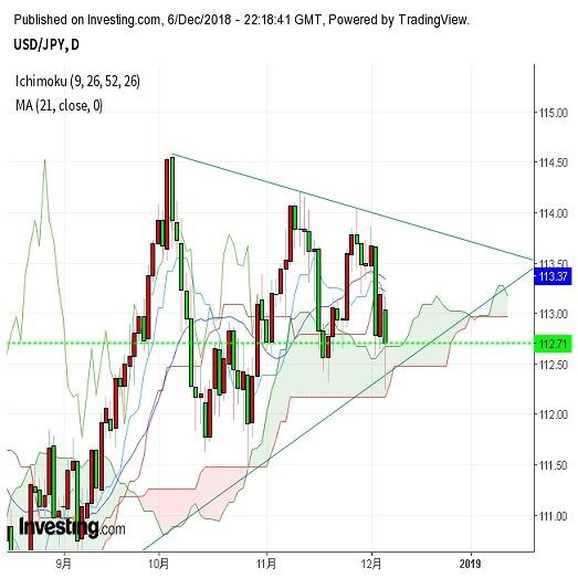 ドル円 下落後米株価指数反発で半値戻し(12/7朝)