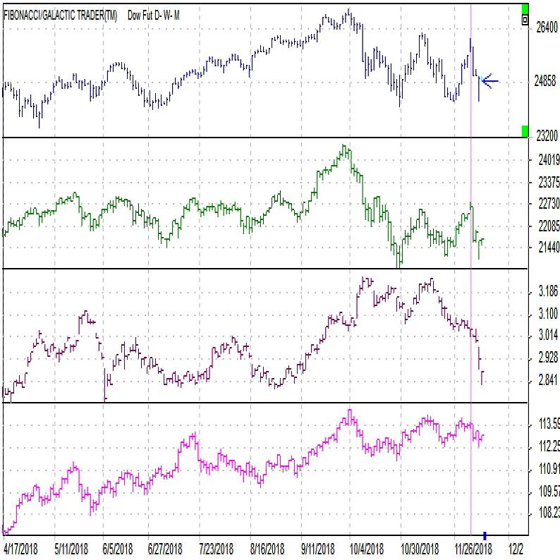 今週の株、金利、為替(18年12月第1週)