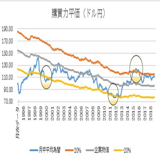 ドル円の購買力平価(2018年9月末現在)(12/10)