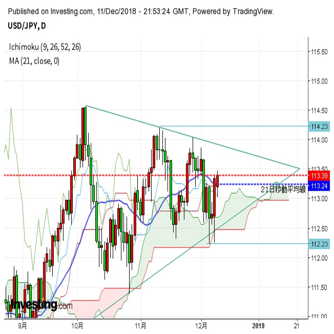 ドル円小幅上昇 米中貿易戦争緩和期待で(12/12朝)