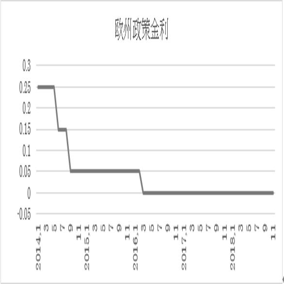 欧州中央銀行(ECB)政策金利予想 (18/12/12)