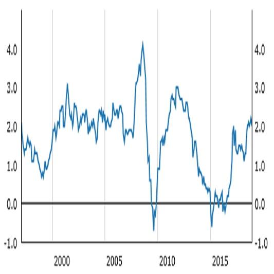 欧州中央銀行(ECB)政策金利結果(18/12/14)