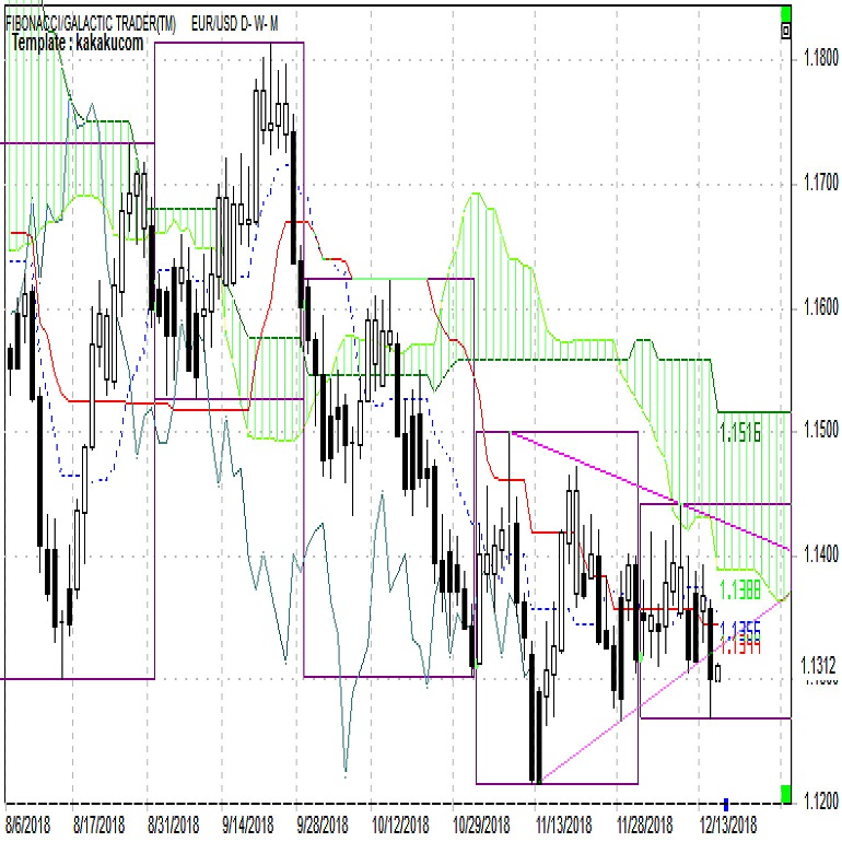 ユーロ 年初来安値更新の可能性高い(週報12月第3週)