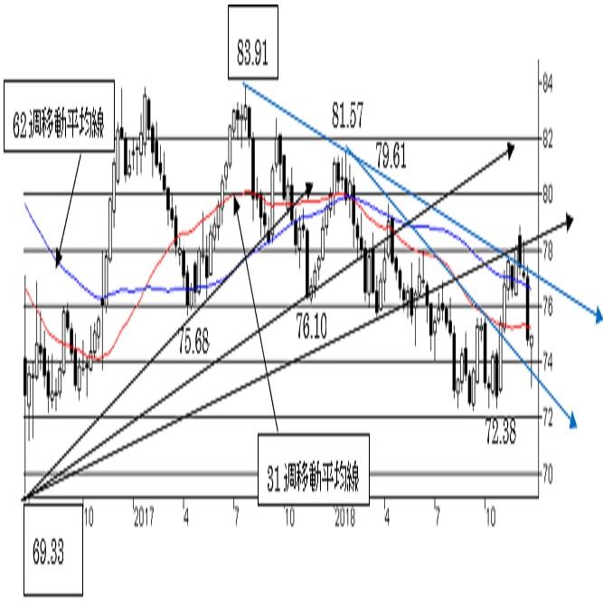 NZ/円、短・中期トレンドともに弱気の流れ。