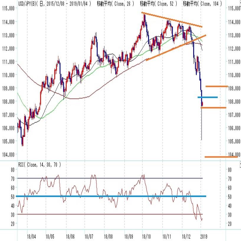 ドル円見通し 1年前を上回る円高規模に発展(1/4)