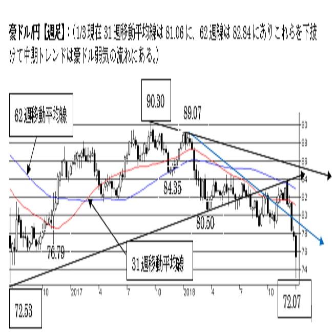 豪ドル/円、反発余地が限られる可能性に注意。中期トレンドは弱気。