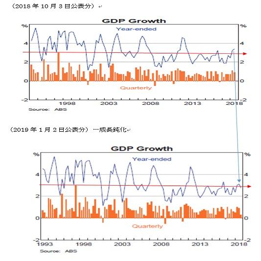 チャートから見た豪州経済(3ヶ月比較)(19/1/4)