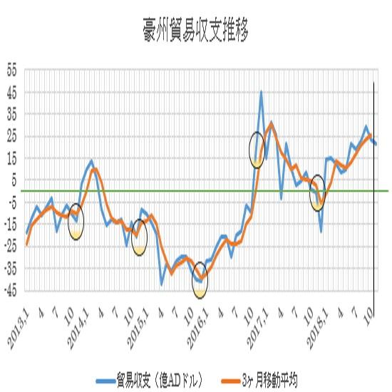 オーストラリアの11月貿易収支予想(19/1/7)