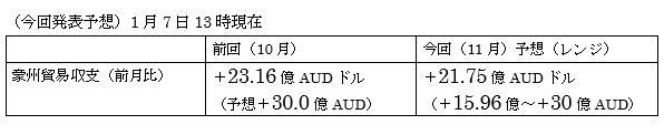 オーストラリアの11月貿易収支
