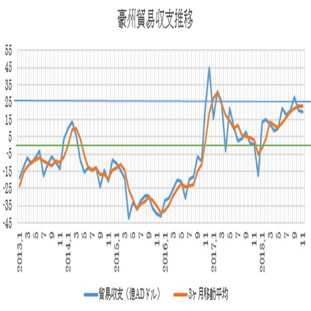 オーストラリアの11月貿易収支結果(19/1/8)