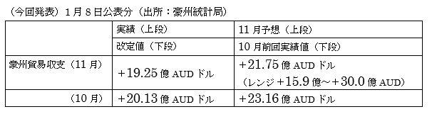オーストラリアの11月貿易収支結果