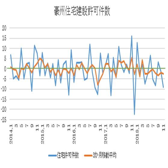 オーストラリアの11月住宅建設許可件数結果(19/1/9)