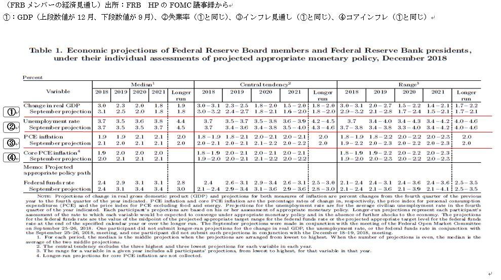 米連邦公開市場委員会(FOMC)議事録 2枚目の画像