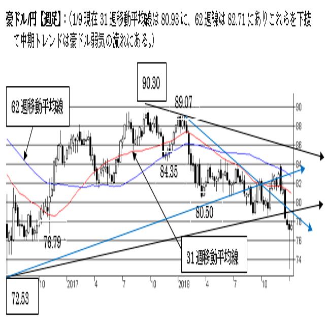 豪ドル/円、日足は上値抵抗にぶつかる。中期トレンドは弱気。
