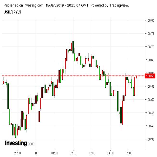 EU離脱協定案否決でもユーロ、ドル円買戻し(1/16朝)