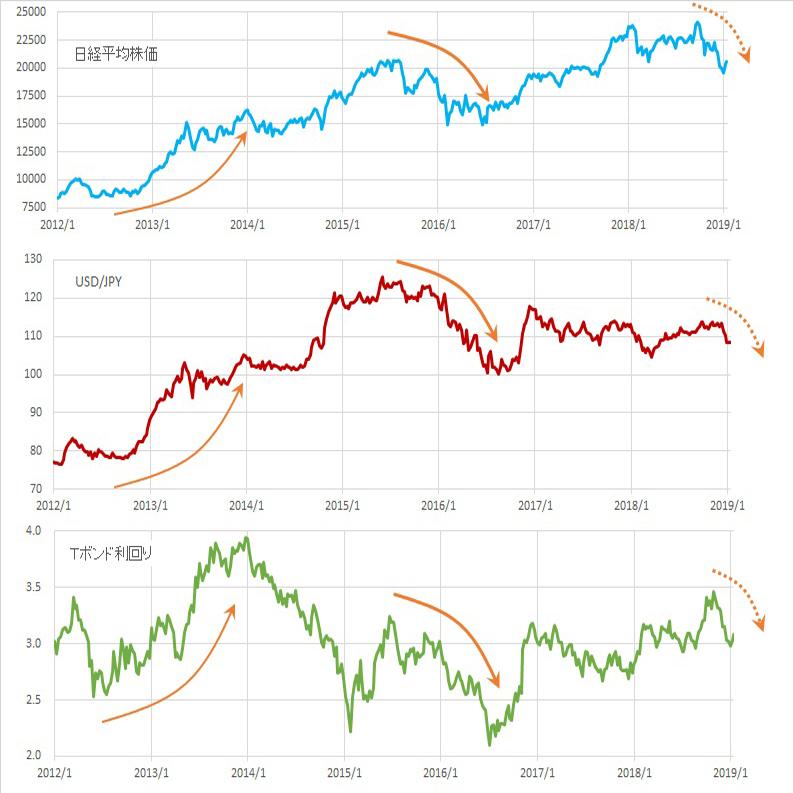 ドル円年間見通し 2年半の三角持ち合い転落か