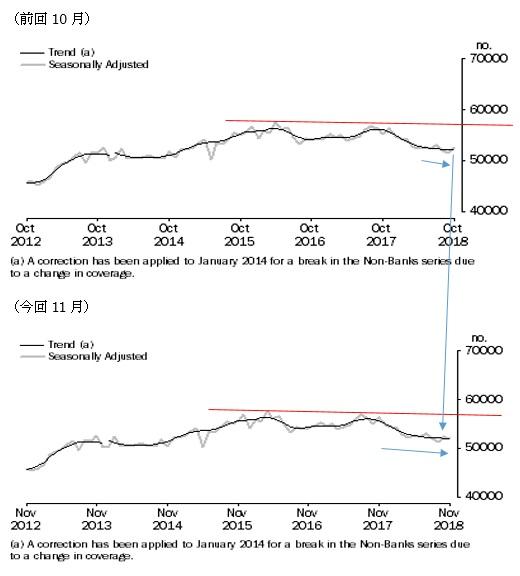 オーストラリアの11月住宅ローン貸出結果(19/1/17)