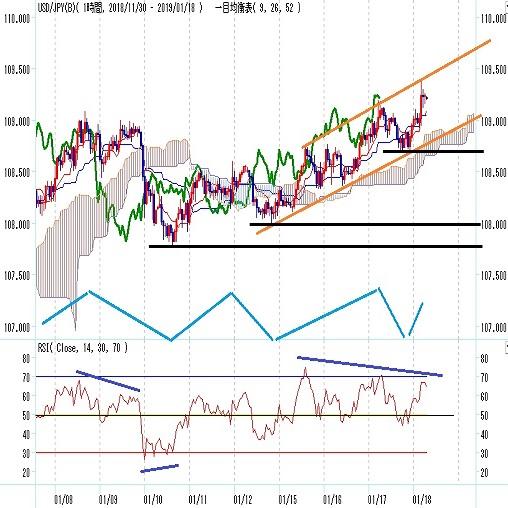 ドル円 年初暴落後の高値を2日続けて更新(1/18)