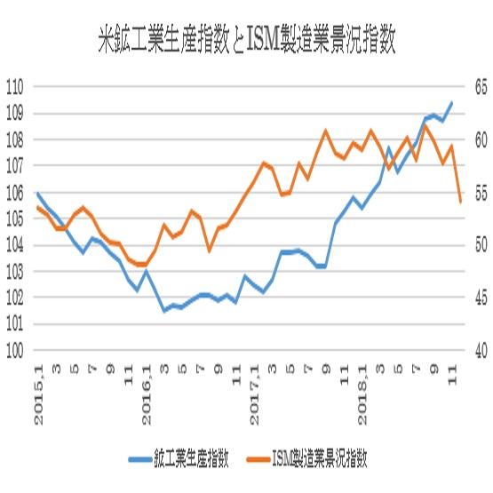 米12月鉱工業生産指数の予想(19/1/18)