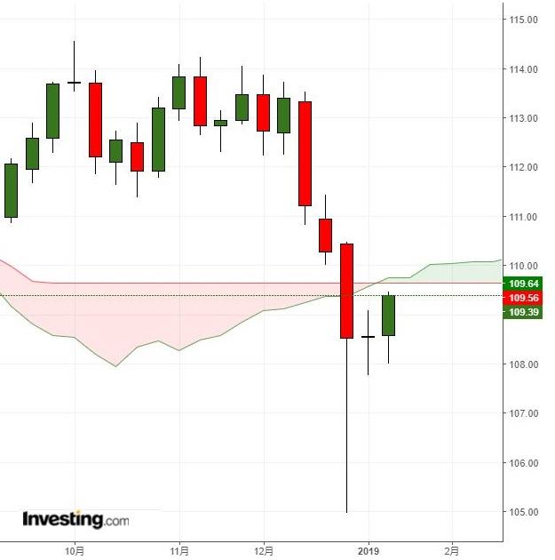 109円台回復、ドルに続伸期待も(1/18)