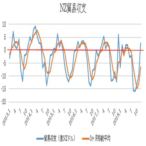 ニュージーランドの12月貿易収支結果(19/1/29)