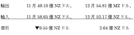 ニュージーランドの12月貿易収支結果