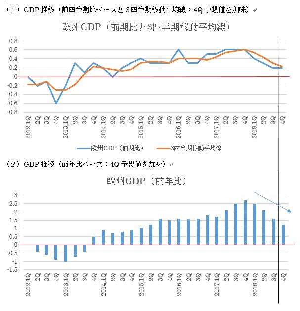 ユーロ圏第4四半期GDP速報値予想(1/31)