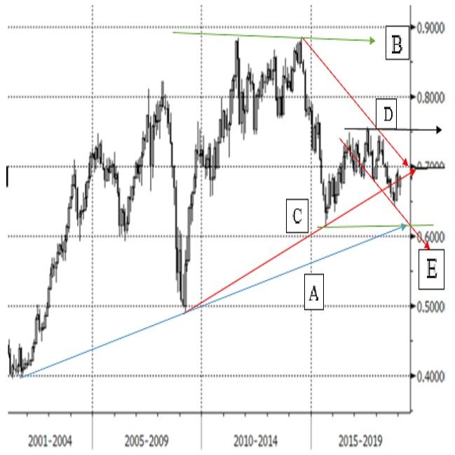 2019年のNZドル対米ドルの見通し